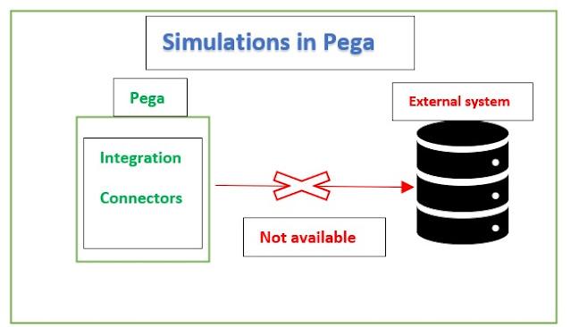 simulation in pega