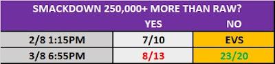 Smackdown .vs. Raw TV Prop Bet - August 7 2020