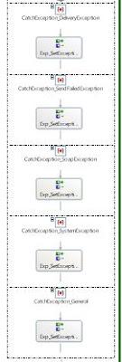 exception blocks