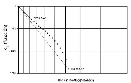 refinamiento permeabilidad relativa cálculo No