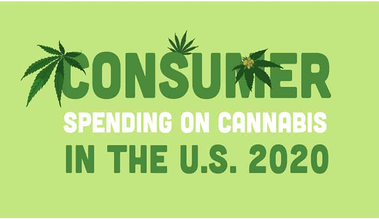 Consumer Spending on Cannabis in The U.S. 2020