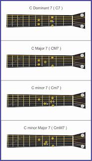 gambar seventh chords 1 pada gitar