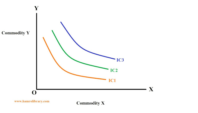 property-of-indifference-curve-4