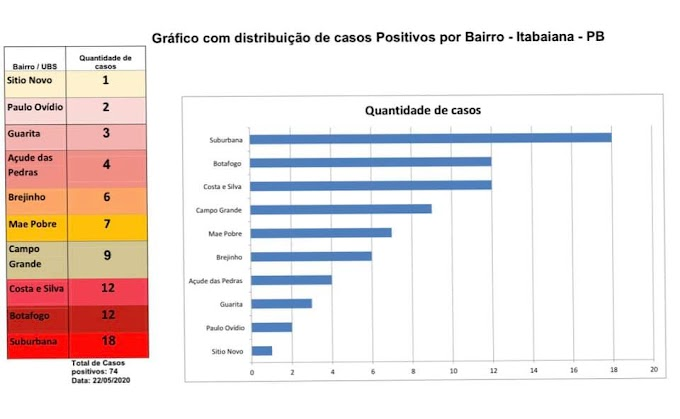 ITABAIANA: Gráfico com distribuição de casos positivos de Coronavírus é divulgado, veja onde tem mais casos em Itabaiana/PB.