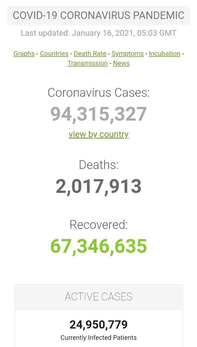 Kasus Covid-19 di Seluruh Dunia per 16 Januari 2021 ( 07:52GMT)