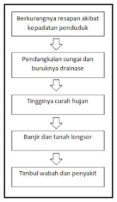 Peta konsep rantai kejadian (events chain)