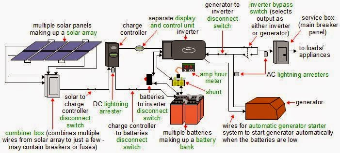 Basic Wiring Diagrams For Lights 2005 Honda Crv Fuse Box Diagram Electrical Engineering World: ِa Complete Of An Off-grid Solar Power System