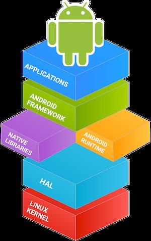 Estrutura de um sistema Android
