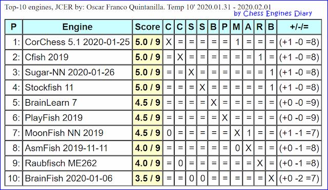 JCER Tournament 2020 - Page 2 2020.01.31.10%2BMIN%2B2020