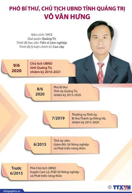Tân Chủ tịch tỉnh Quảng Trị Võ Văn Hưng bị tố loạt sai phạm trên con đường quan lộ thần tốc 5 năm lên 5 chức