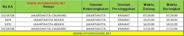 Jadwal Lengkap Kereta Api KRL Commuterline Commuter Line Dari Stasiun Kramat ke Stasiun Bekasi Cikarang Terbaru