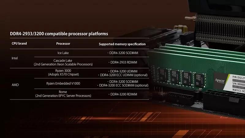 Apacer DDR4-3200 Compatible Processor Platforms
