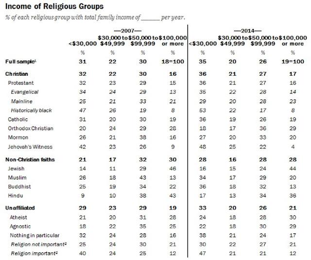 uroven-dohodov-raznyh-religij