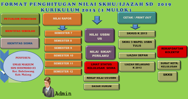 SKHU Kurikulum 2013 dan KTSP di Lengkapi Nilai Cetak Ijazah Sementara