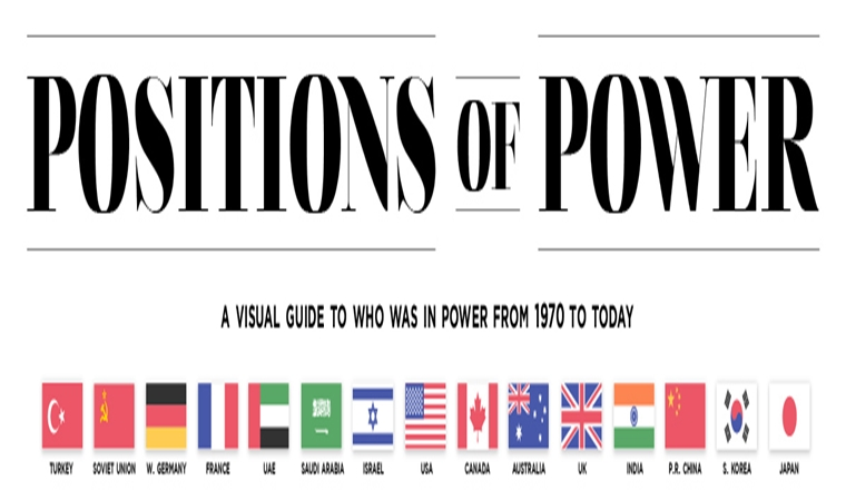 Visualized: The World Leaders In Positions of Power (1970-Today) #infographic
