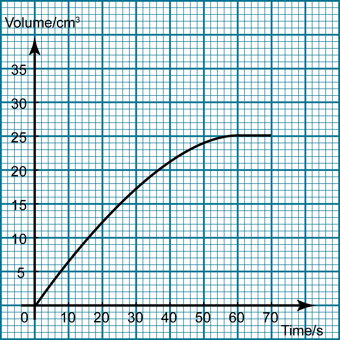 Graph Of Product Reactant Change Against Time