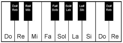 notas alteradas piano