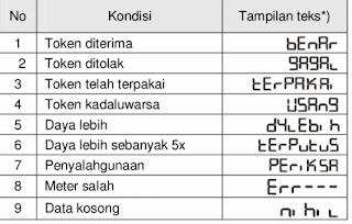 Daftar Indikasi Pada Layar LCD Listrik Token PLN