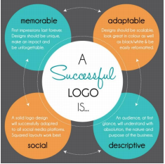 The following is NOT one of the characteristics of successful infographics
