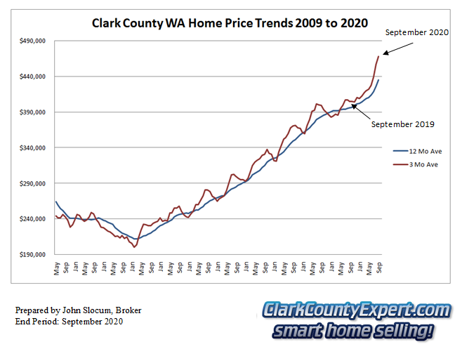 Clark County Home Sales September 2020- Average Sales Price Trends