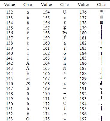 ASCII-codes-132-197