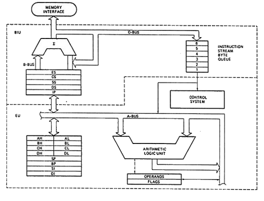 Internal Block Diagram of 8086 Microprocessor - Electronics and  Communication Study Materials