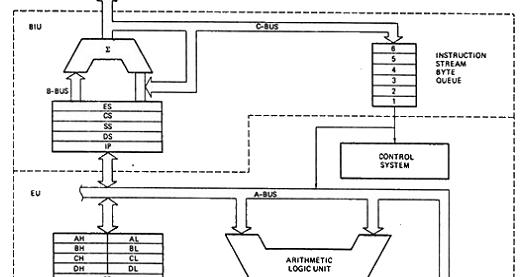 Internal Block Diagram of 8086 Microprocessor