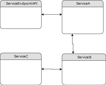 Blog @ Codonomics: Service Orchestration And Service Choreography