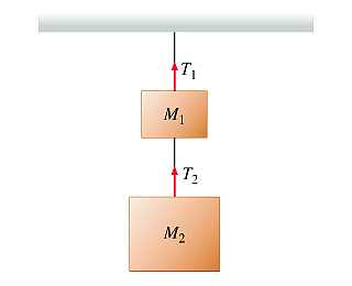 Mastering Physics Solutions: Two Hanging Masses | Mastering Physics
