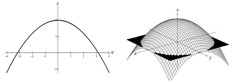 Determinando a equação do paraboloide pela revolução da parábola em torno do eixo z