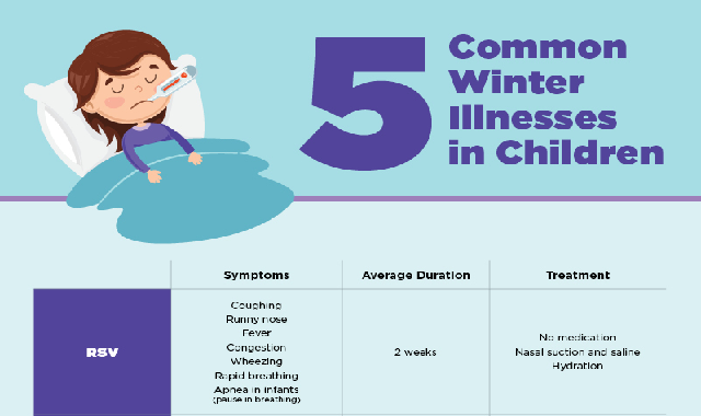 5 common winter illnesses in Children #infographic