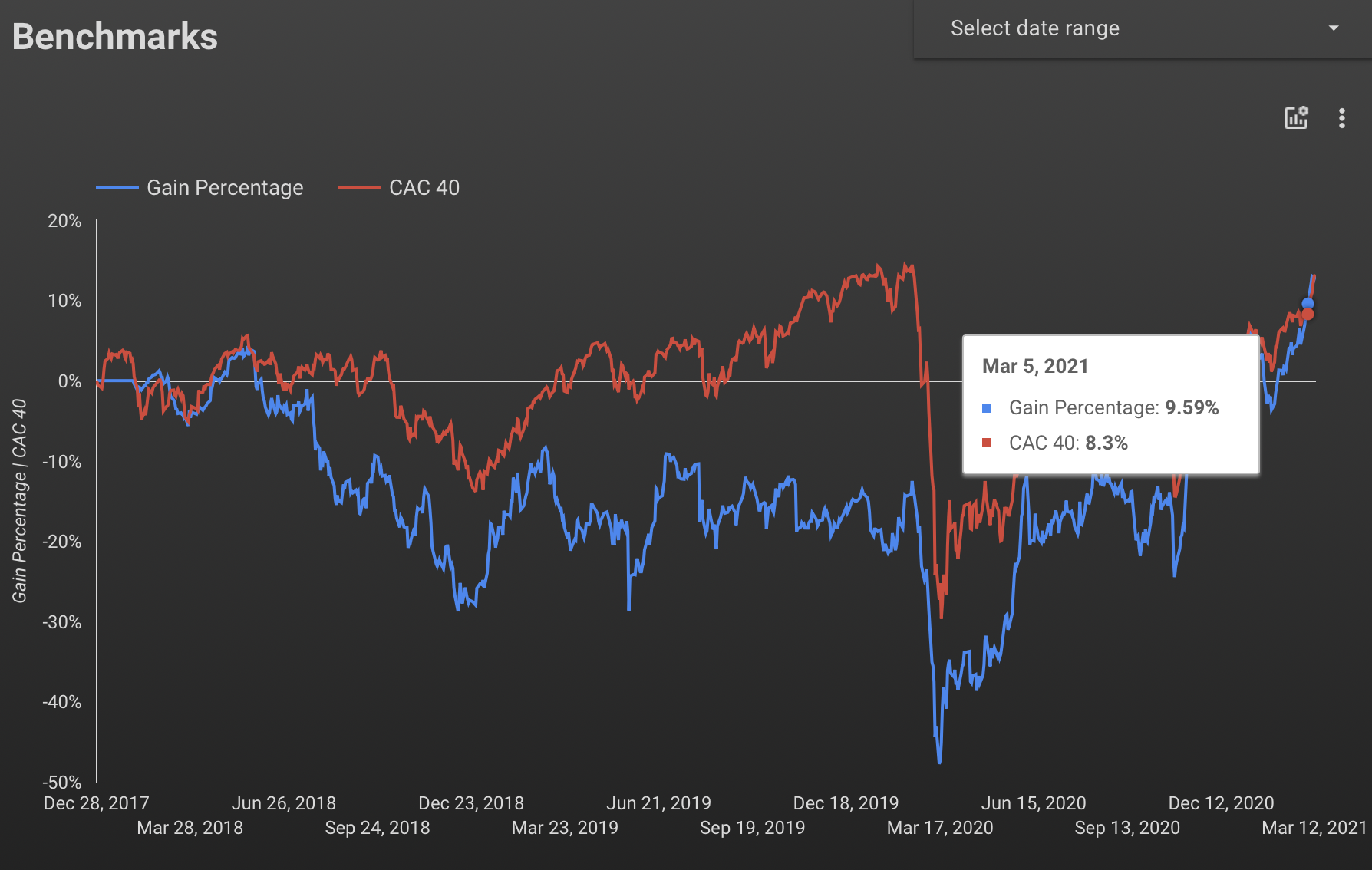 Compare the stock portfolio's gain percentage vs the change of the market index CAC40 since the first transaction date of the portfolio