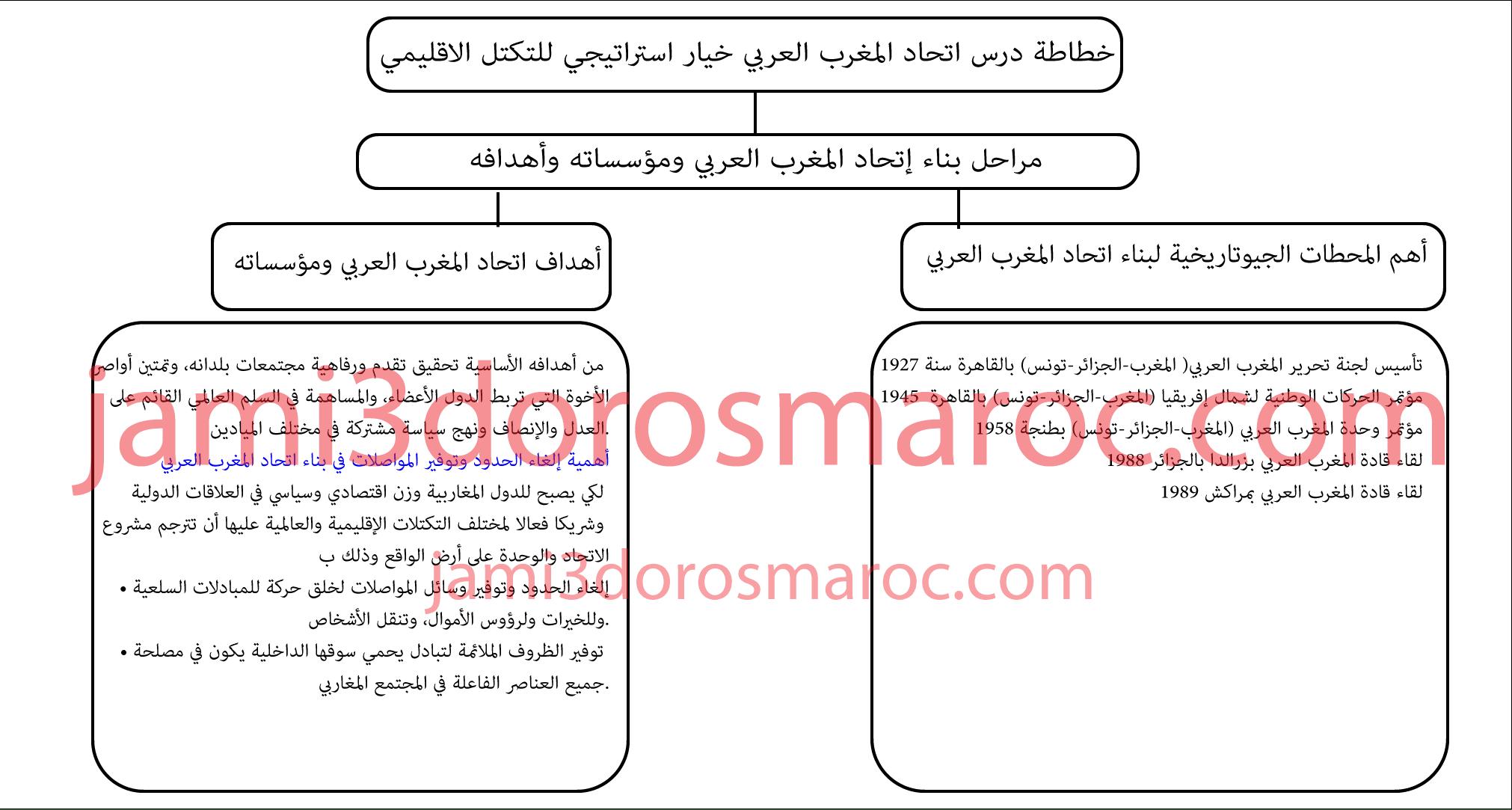 خطاطة درس اتحاد المغرب العربي خيار استراتيجي للتكتل الإقليمي