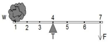 tuas ini akan menghasilkan gaya kuasa f paling kecil bila beban w diletakkan di titik