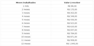 Pis Pasep 2020/2021 - tabelas de valores a receber