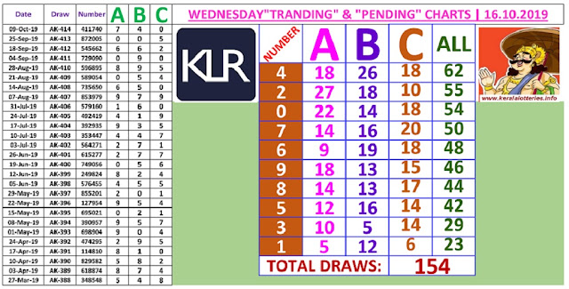 Kerala Lottery Result Winning Number Trending And Pending Chart of 154 draws on 15.10.2019
