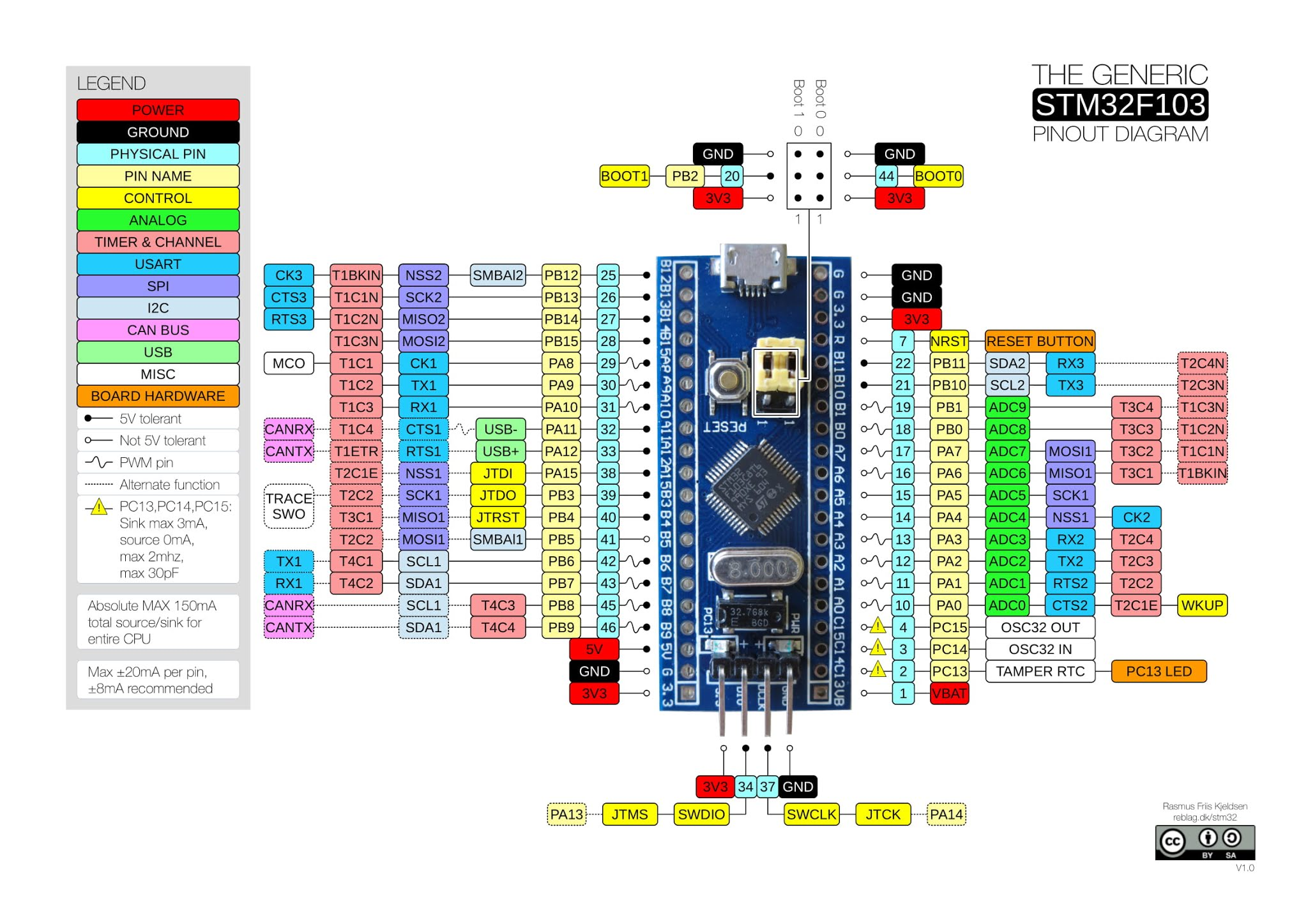 STM32 Pin Mapping Arduino