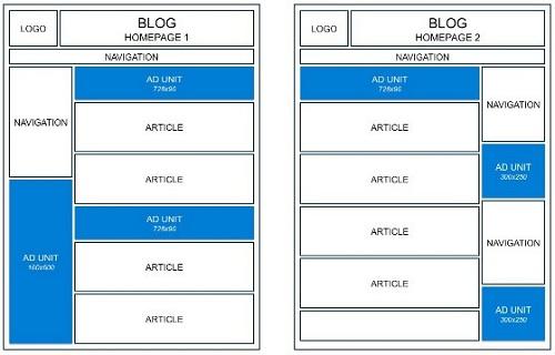 Contoh layout blog untuk AdSense