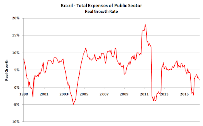 Brazil - Expenses of Public Sector