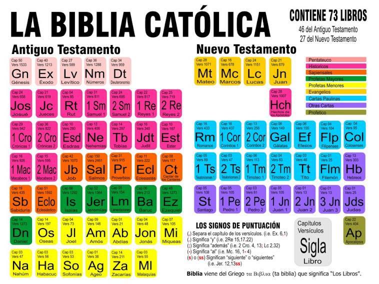 Reliesroces tabla peridica de la biblia tabla peridica de la biblia urtaz Gallery