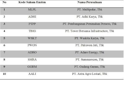 Tabel Portofolio Saham Undervalued di Indeks LQ 45