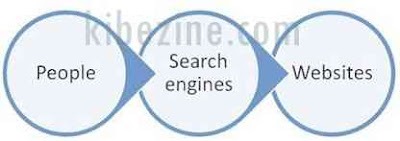 people serp web