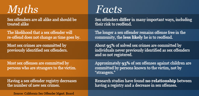 Studies of sex offenders