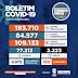 Boletim Novo Coronavírus (Covid-19). Em Sergipe SES registra 86 novos casos de Covid-19 e mais uma morte nesta terça
