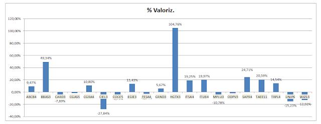 Grafico Carteira Formula Mágica - Valorização Acumulada até Dezembro