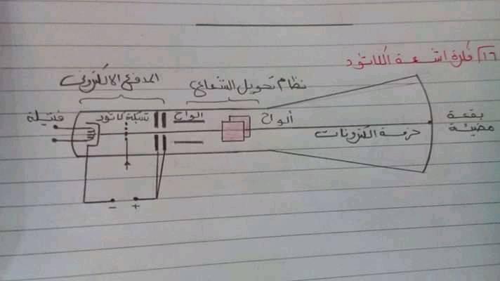 مراجعة رسومات الفيزياء كلها للصف الثالث الثانوي 0%2B%252820%2529