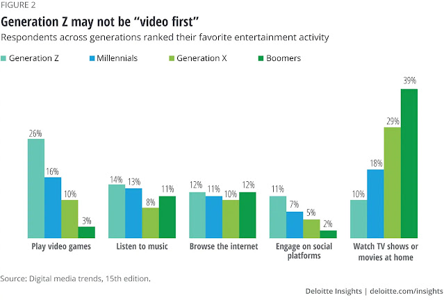 Deloitte Digital Media Trends survey Generation Z favorite entertainment activity play video games