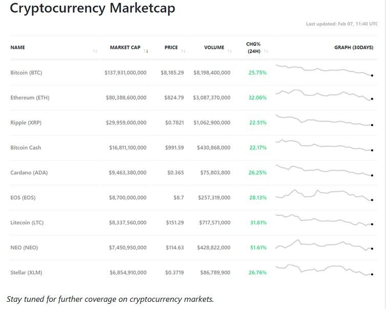 Buzz Berättelser Nyheter Trending Bitcoin Bounce Beats