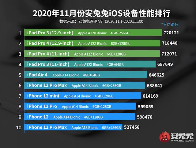 iOS Performance Benchmarking November 2020