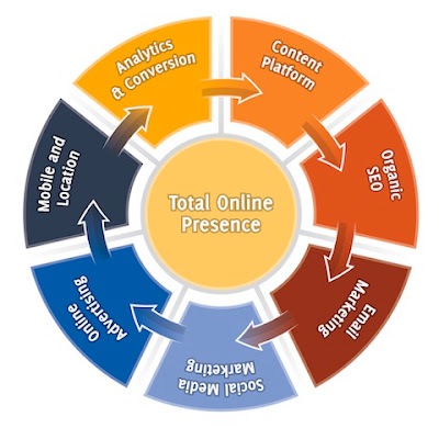 Total Online Presence - 7 Essential Stages